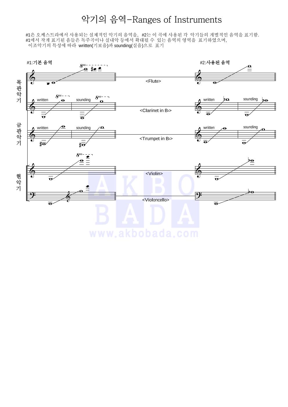 쇼스타코비치 - Waltz No.2 편성Ⅲ 악보